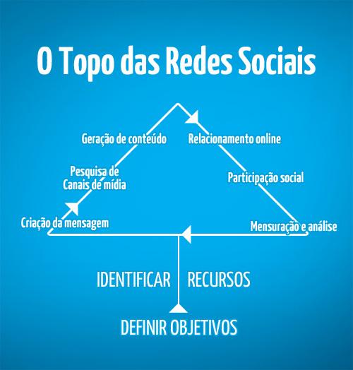 O topo das redes sociais