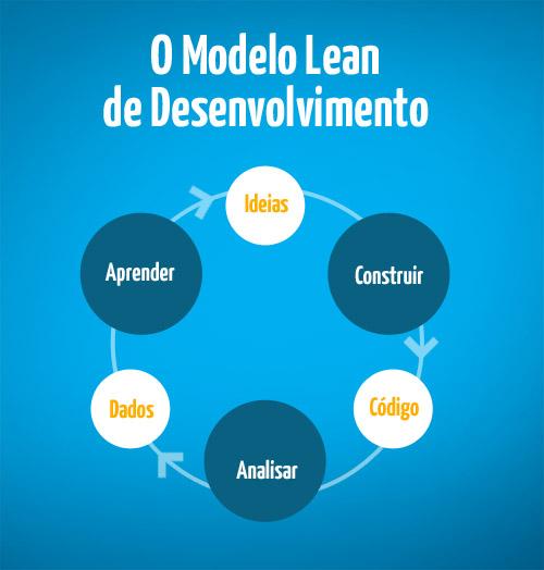 POST Lean Desenvolvimento