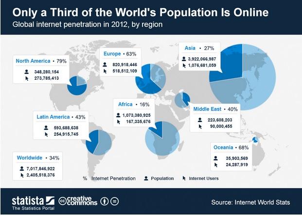populacaoconectada