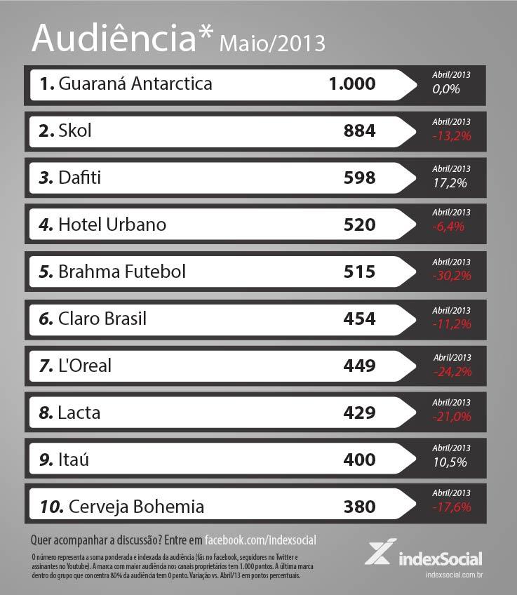 Ranking das 10 marcas com maior audiência