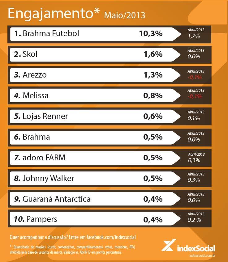 Ranking de engajamento em Maio/2013