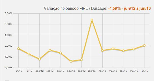 Variação no período FIPE / Buscapé: -4,59% - jun/12 a jun/13
