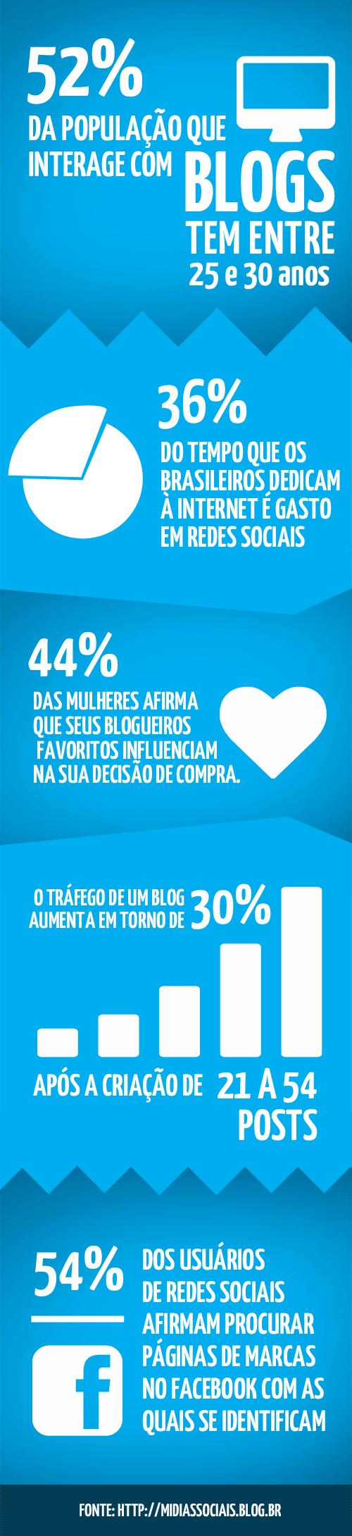 Infografico-GerConteudo