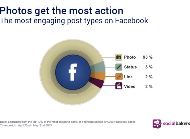 Gráfico mostra o engajamento dos fãs no Facebook e o tipo de post publicado por marcas.