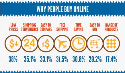 Motivações para comprar online