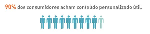 90% dos consumidores acham conteúdo personalizado útil, e você?