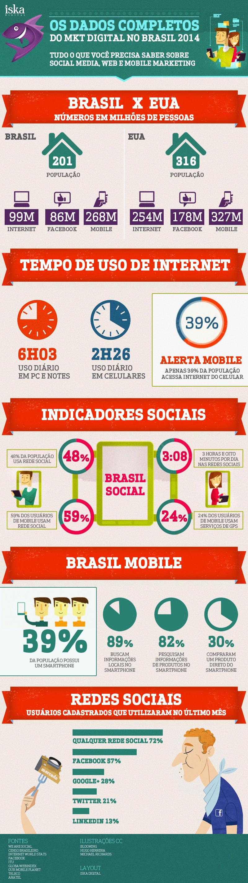 infografico-marketing-digital-brasil-2014