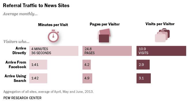 Os acessos via redes sociais são os que menos dedicam tempo para navegação.