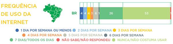 Frequência de uso da Internet segundo a Pesquisa Brasileira de Mídia 2014