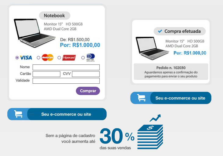 O que é Checkout Transparente?