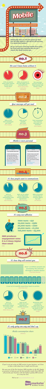 7 motivos para marcas investirem em mobile