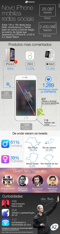 Infográfico: Repercussão dos lançamentos da Apple no Brasil