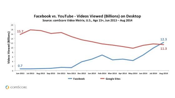 Facebook supera YouTube em visualização de vídeos!