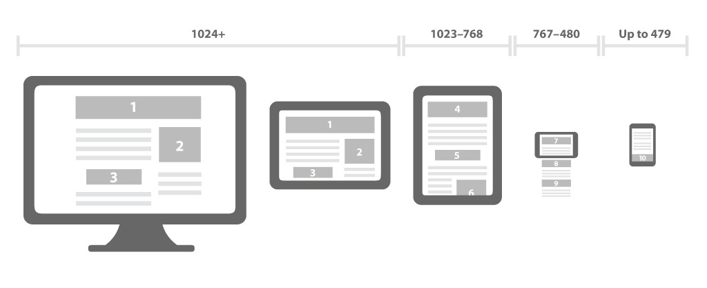 sites-mobile-design-responsivo