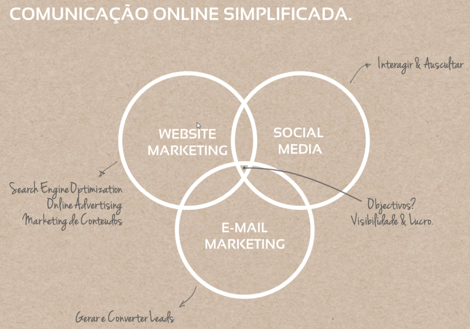 O inbound marketing como extensão do SEO