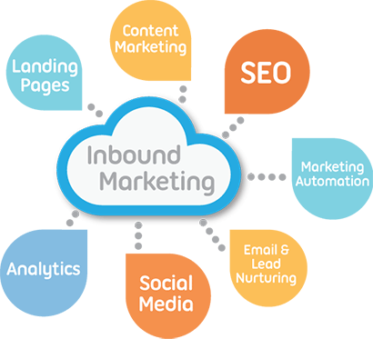 inbound-marketing-bhw